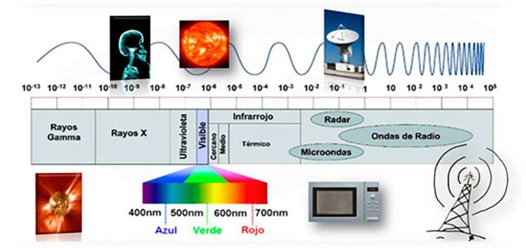 riscos de luz artificial nos olhos