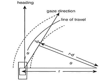 trazada de una curva