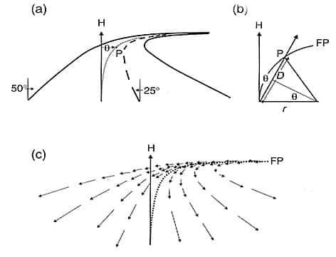 vision y puntos de referencia en curva
